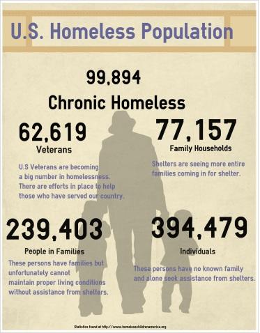 Homelessnessstats